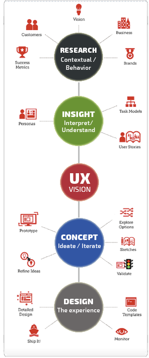 UX Web Design